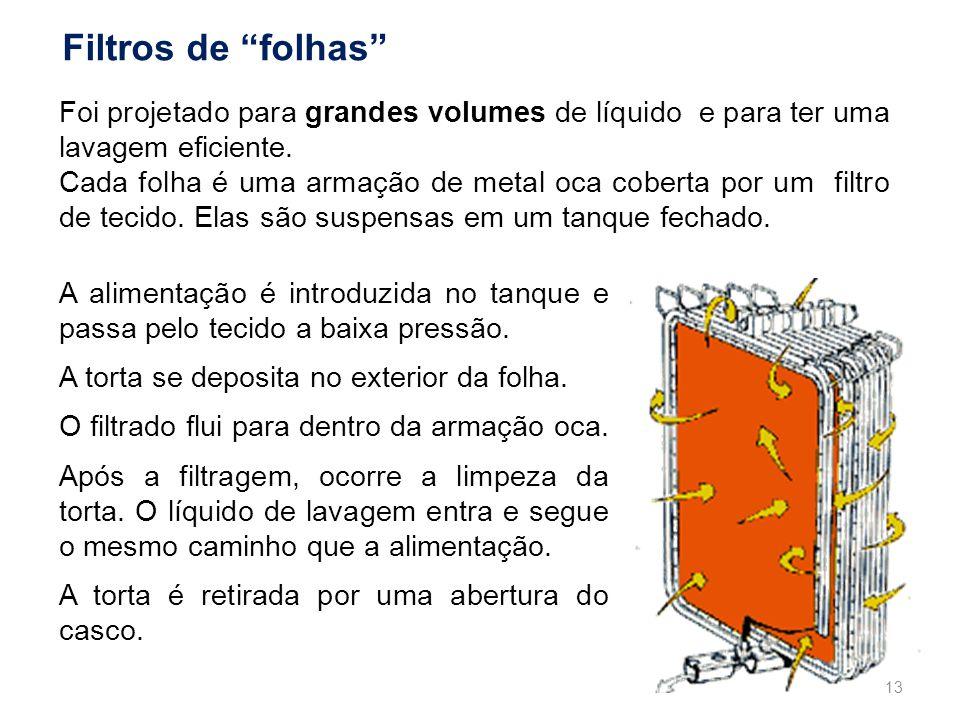 Filtros de folhas Foi projetado para grandes volumes de líquido e para ter uma lavagem eficiente.