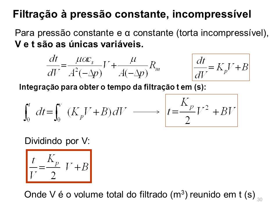 Para pressão constante e α constante (torta incompressível), V e t são as únicas variáveis.