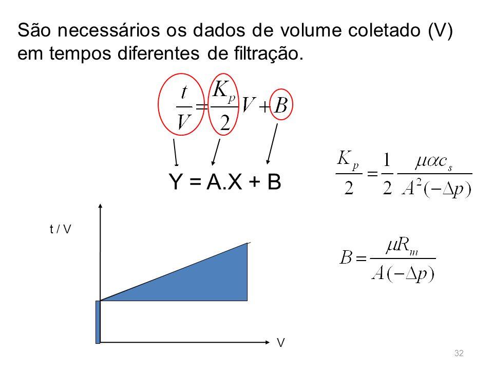São necessários os dados de volume coletado (V) em tempos diferentes de filtração.