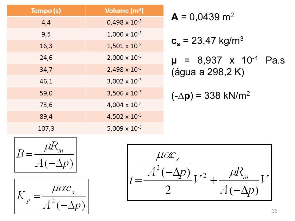Tempo (s)Volume (m 3 ) 4,40,498 x 10 -3 9,51,000 x 10 -3 16,31,501 x 10 -3 24,62,000 x 10 -3 34,72,498 x 10 -3 46,13,002 x 10 -3 59,03,506 x 10 -3 73,64,004 x 10 -3 89,44,502 x 10 -3 107,35,009 x 10 -3 A = 0,0439 m 2 c s = 23,47 kg/m 3 µ = 8,937 x 10 -4 Pa.s (água a 298,2 K) (-∆p) = 338 kN/m 2 35