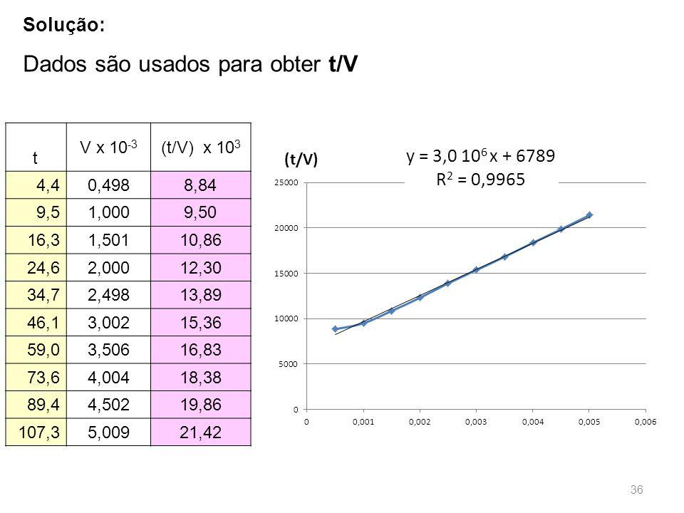 Dados são usados para obter t/V Solução: t V x 10 -3 (t/V) x 10 3 4,40,4988,84 9,51,0009,50 16,31,50110,86 24,62,00012,30 34,72,49813,89 46,13,00215,36 59,03,50616,83 73,64,00418,38 89,44,50219,86 107,35,00921,42 36