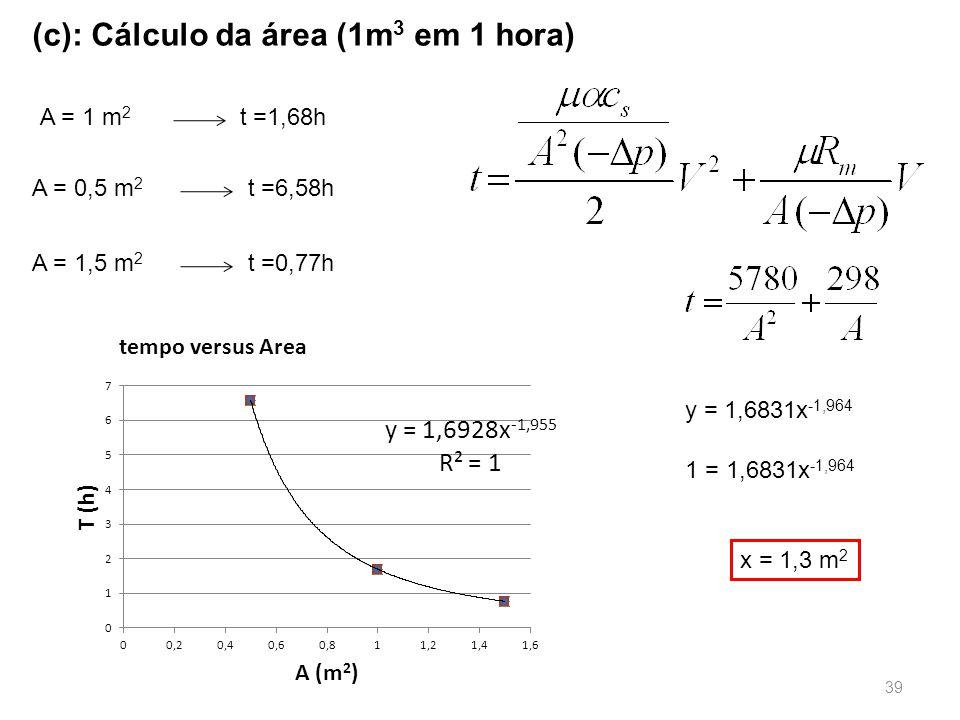 (c): Cálculo da área (1m 3 em 1 hora) A = 1 m 2 t =1,68h A = 0,5 m 2 t =6,58h A = 1,5 m 2 t =0,77h y = 1,6831x -1,964 1 = 1,6831x -1,964 x = 1,3 m 2 39