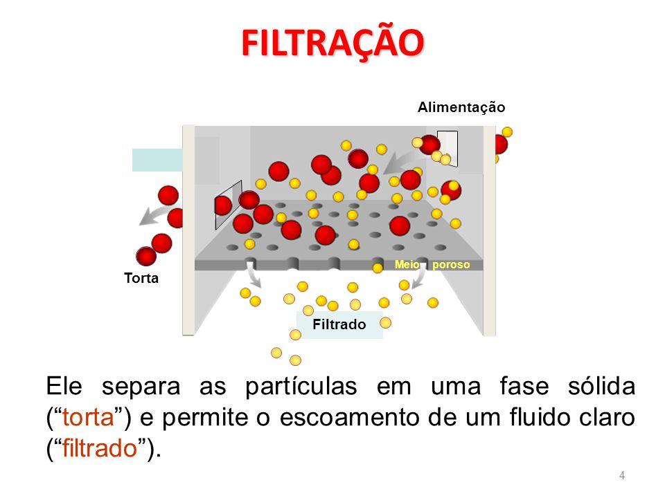 Velocidade linear : Onde: A é a área transversal do filtro (m 2 ) V é o volume coletado do filtrado em m 3 até o tempo t (s).