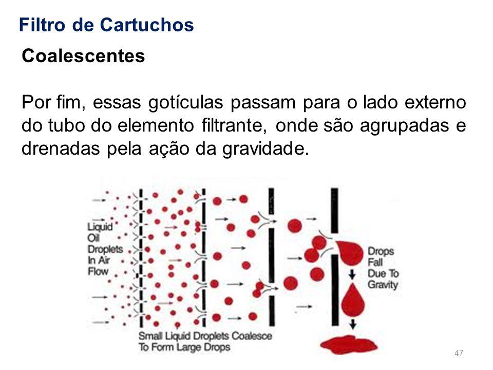 Filtro de Cartuchos Coalescentes Por fim, essas gotículas passam para o lado externo do tubo do elemento filtrante, onde são agrupadas e drenadas pela ação da gravidade.