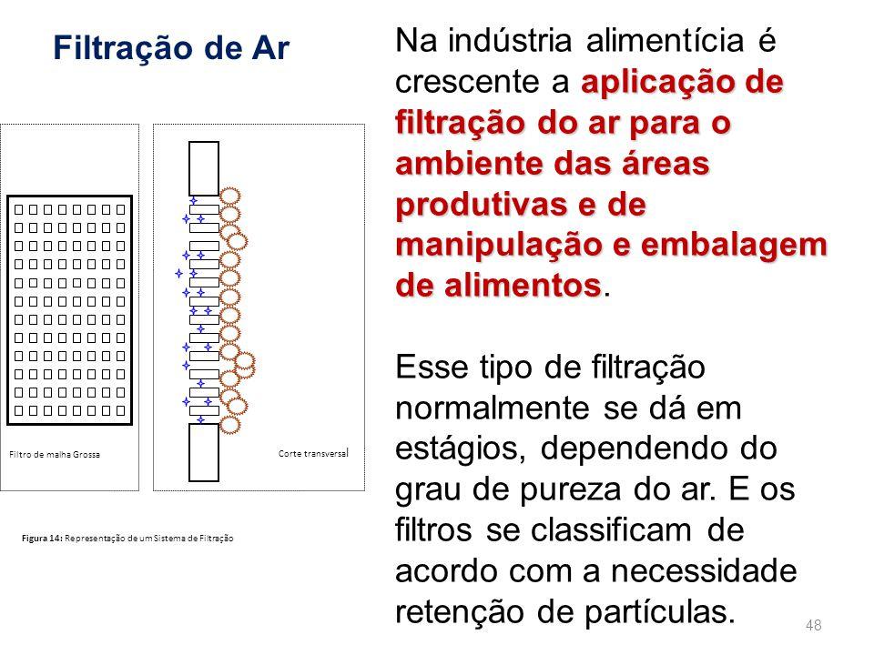 Filtração de Ar aplicação de filtração do ar para o ambiente das áreas produtivas e de manipulação e embalagem de alimentos Na indústria alimentícia é crescente a aplicação de filtração do ar para o ambiente das áreas produtivas e de manipulação e embalagem de alimentos.