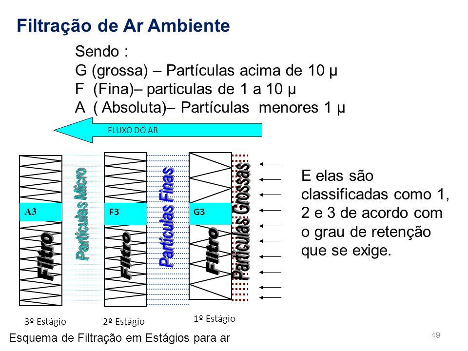 3º Estágio 2º Estágio 1º Estágio G3 F3 FLUXO DO AR A3 G3 Esquema de Filtração em Estágios para ar Sendo : G (grossa) – Partículas acima de 10 μ F (Fina)– particulas de 1 a 10 μ A ( Absoluta)– Partículas menores 1 μ E elas são classificadas como 1, 2 e 3 de acordo com o grau de retenção que se exige.