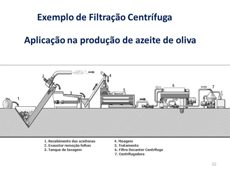 Exemplo de Filtração Centrífuga 52 Aplicação na produção de azeite de oliva