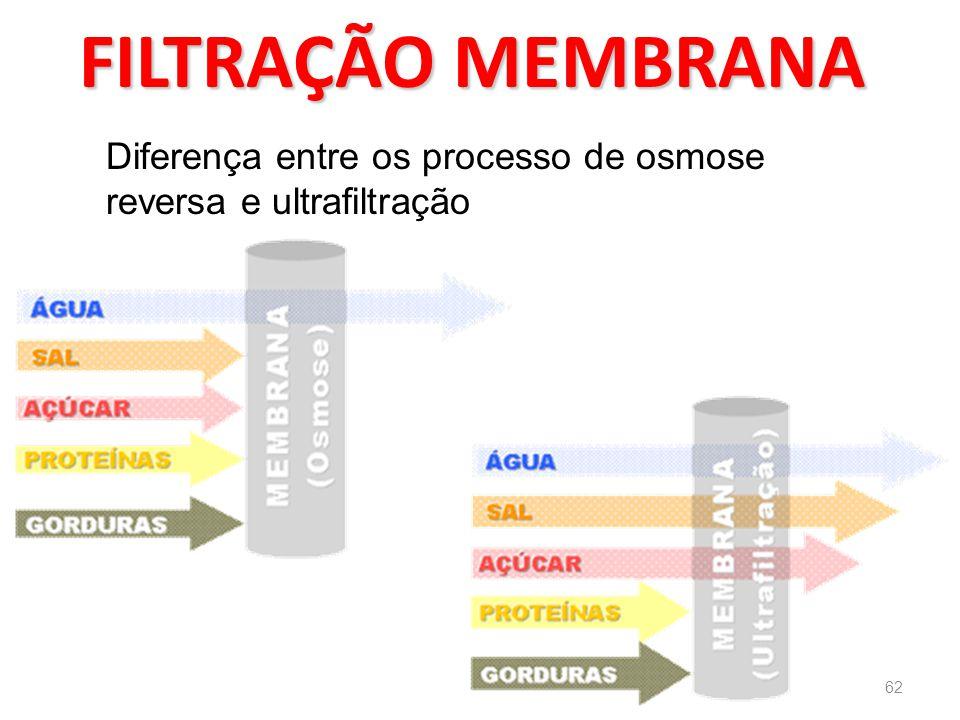 FILTRAÇÃO MEMBRANA Diferença entre os processo de osmose reversa e ultrafiltração 62