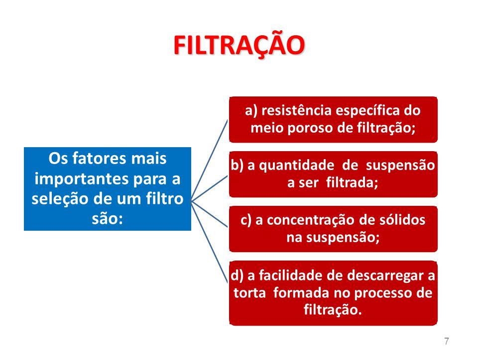 Como as resistências da torta e do meio filtrante estão em série, podem ser somadas, temos: Onde ∆p = ∆p c (torta) + ∆p f (filtro ) 28 Equação fundamental da filtração