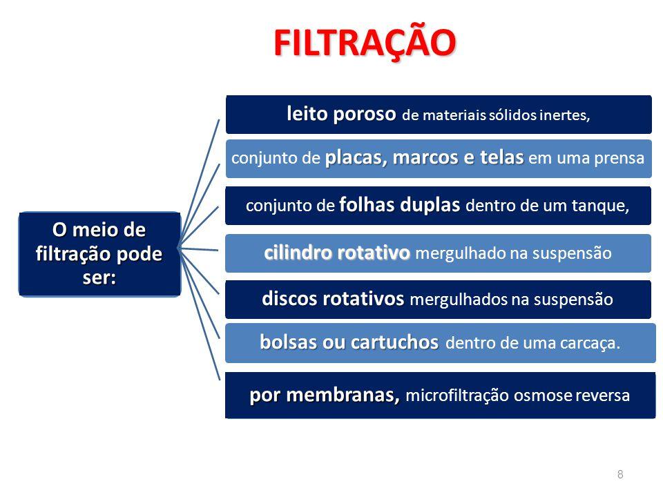 Filtro de leito Poroso (intermitente) É o tipo de filtro mais simples.