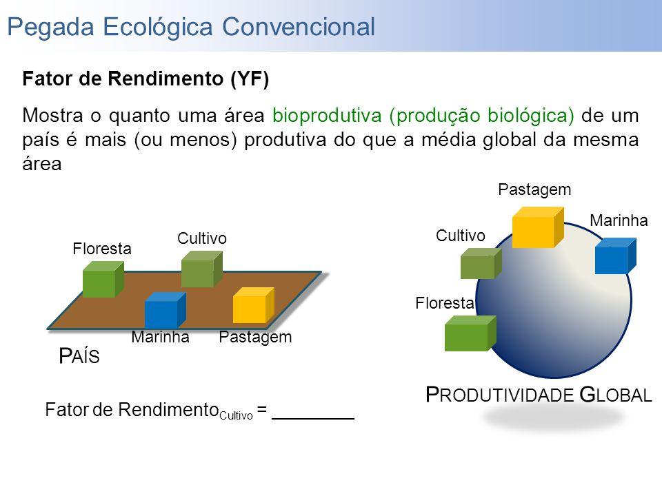 Fator de Rendimento (YF) Mostra o quanto uma área bioprodutiva (produção biológica) de um país é mais (ou menos) produtiva do que a média global da me