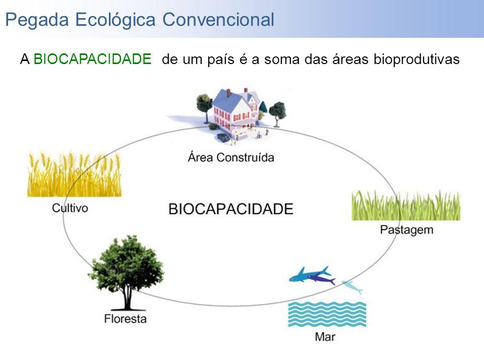 A BIOCAPACIDADE de um país é a soma das áreas bioprodutivas Pegada Ecológica Convencional