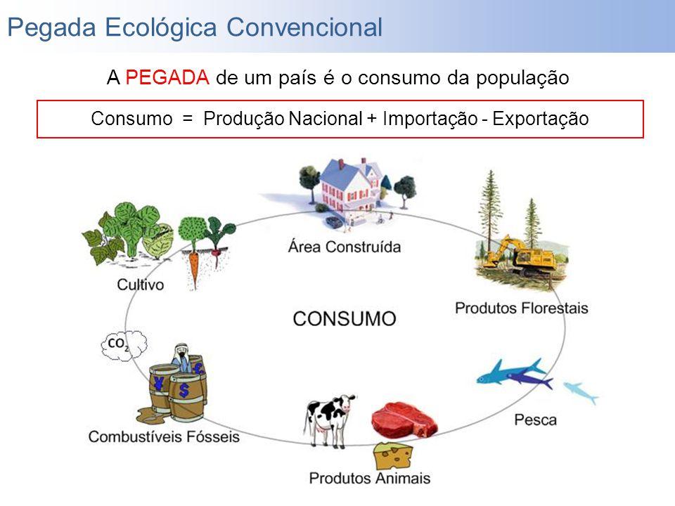A PEGADA de um país é o consumo da população Consumo = Produção Nacional + Importação - Exportação Pegada Ecológica Convencional