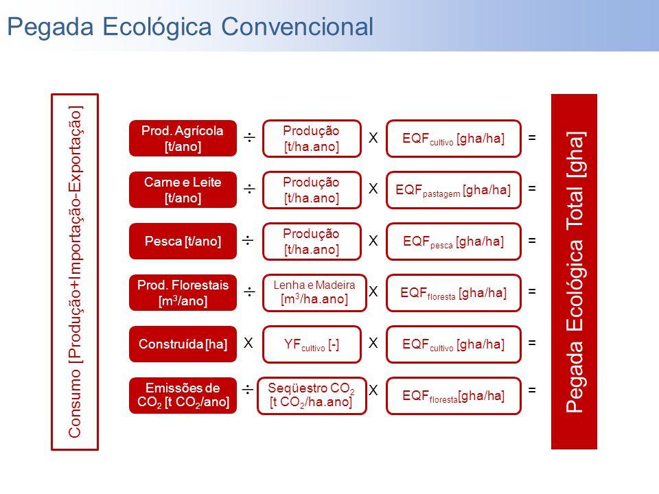 Consumo [Produção+Importação-Exportação] Prod. Agrícola [t/ano] Carne e Leite [t/ano] Pesca [t/ano] Prod. Florestais [m 3 /ano] Construída [ha] Emissõ