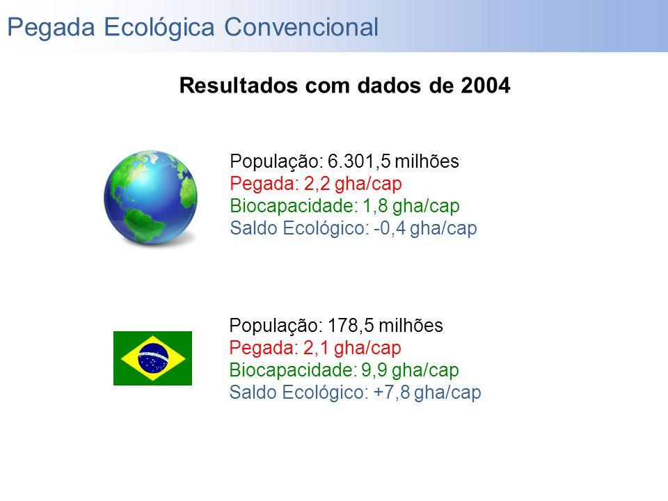 População: 178,5 milhões Pegada: 2,1 gha/cap Biocapacidade: 9,9 gha/cap Saldo Ecológico: +7,8 gha/cap Pegada Ecológica Convencional Resultados com dad