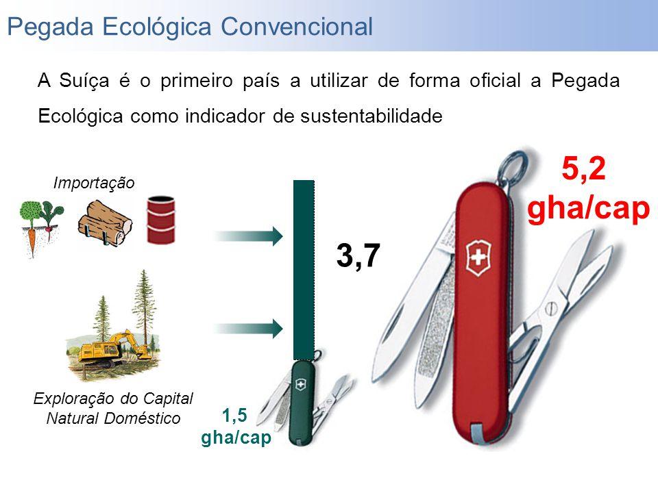 A Suíça é o primeiro país a utilizar de forma oficial a Pegada Ecológica como indicador de sustentabilidade 5,2 gha/cap 1,5 gha/cap Importação 3,7 Exp
