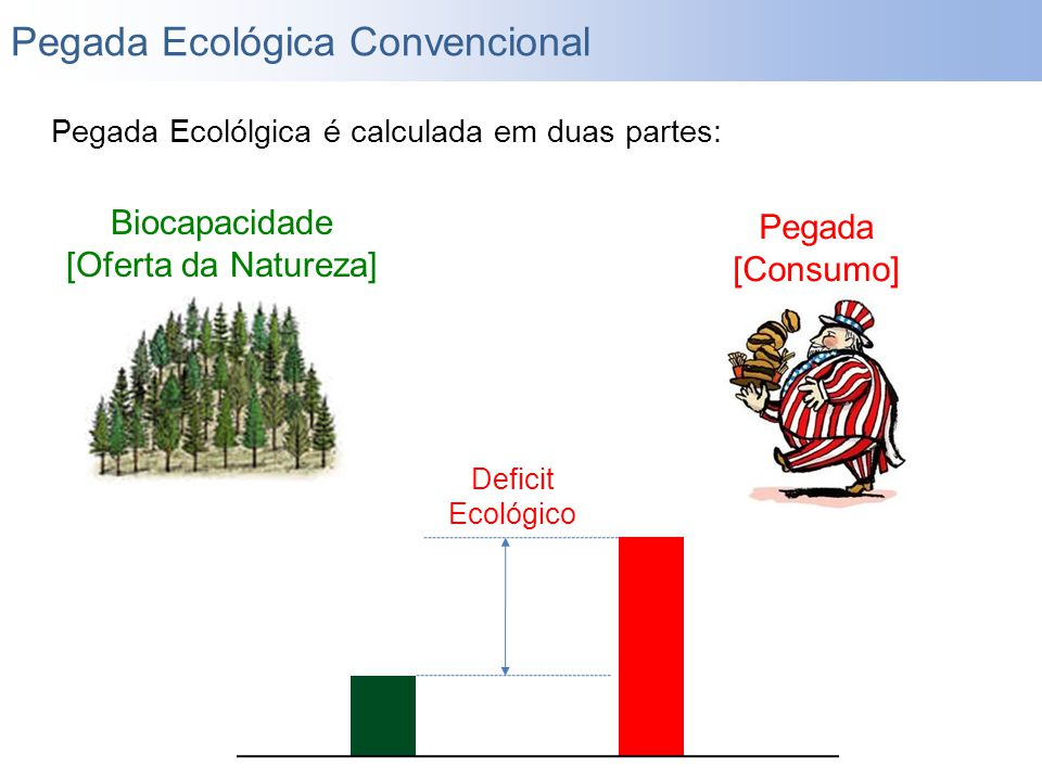 Pegada Ecolólgica é calculada em duas partes: Saldo Ecológico Biocapacidade [Oferta da Natureza] Deficit Ecológico Pegada [Consumo] Pegada Ecológica C
