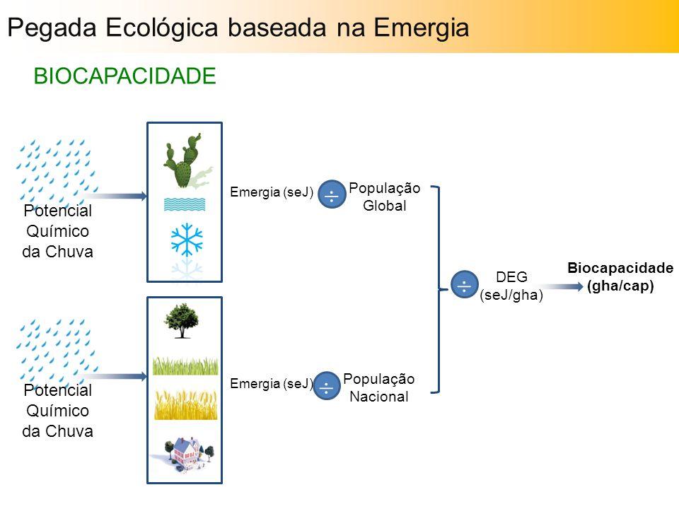 Potencial Químico da Chuva Emergia (seJ)   População Global População Nacional DEG (seJ/gha) Biocapacidade (gha/cap)  Pegada Ecológica baseada na E