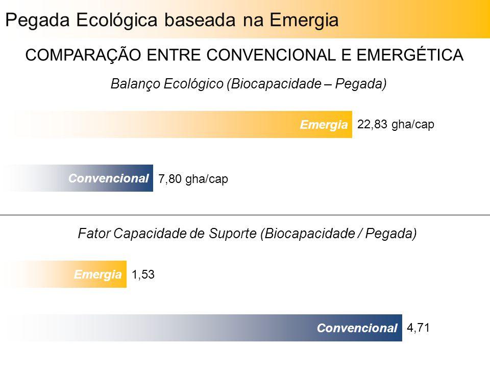 Pegada Ecológica baseada na Emergia COMPARAÇÃO ENTRE CONVENCIONAL E EMERGÉTICA Balanço Ecológico (Biocapacidade – Pegada) Emergia Convencional Fator C
