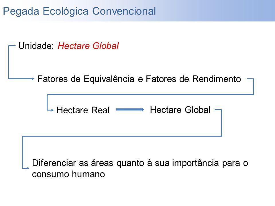 Unidade: Hectare Global Fatores de Equivalência e Fatores de Rendimento Diferenciar as áreas quanto à sua importância para o consumo humano Hectare Re