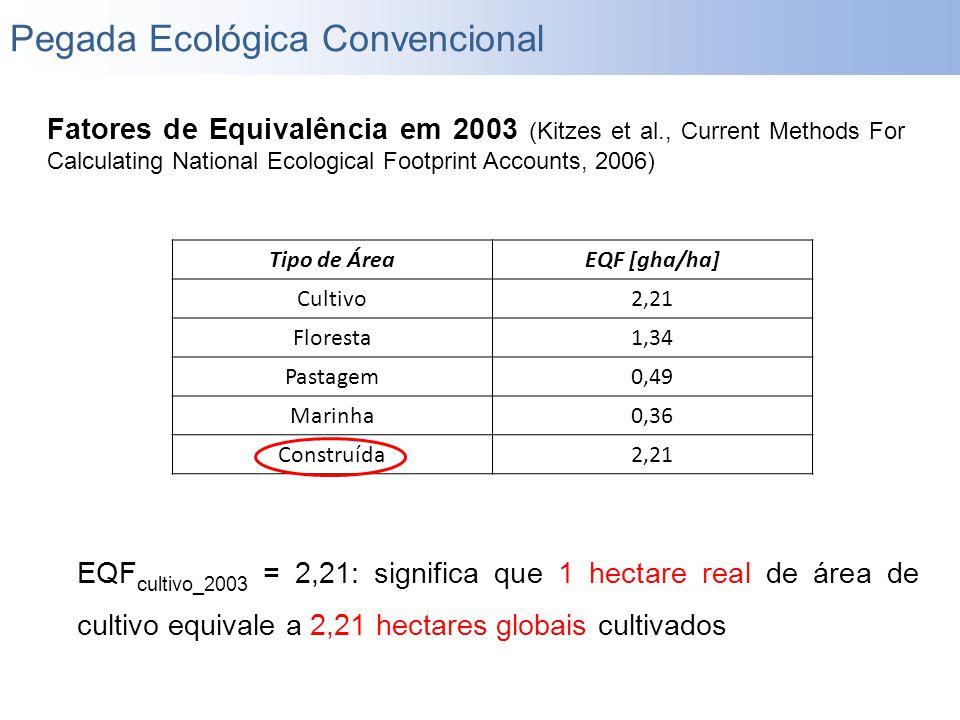 Fatores de Equivalência em 2003 (Kitzes et al., Current Methods For Calculating National Ecological Footprint Accounts, 2006) Tipo de ÁreaEQF [gha/ha]