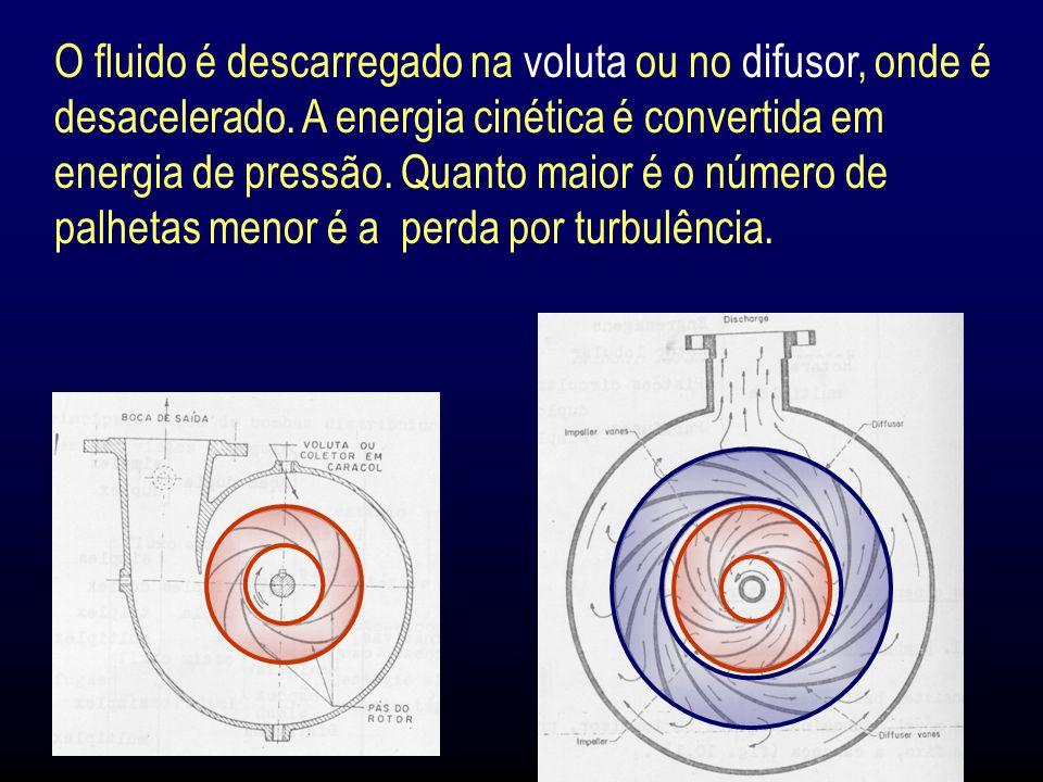 O fluido é descarregado na voluta ou no difusor, onde é desacelerado.