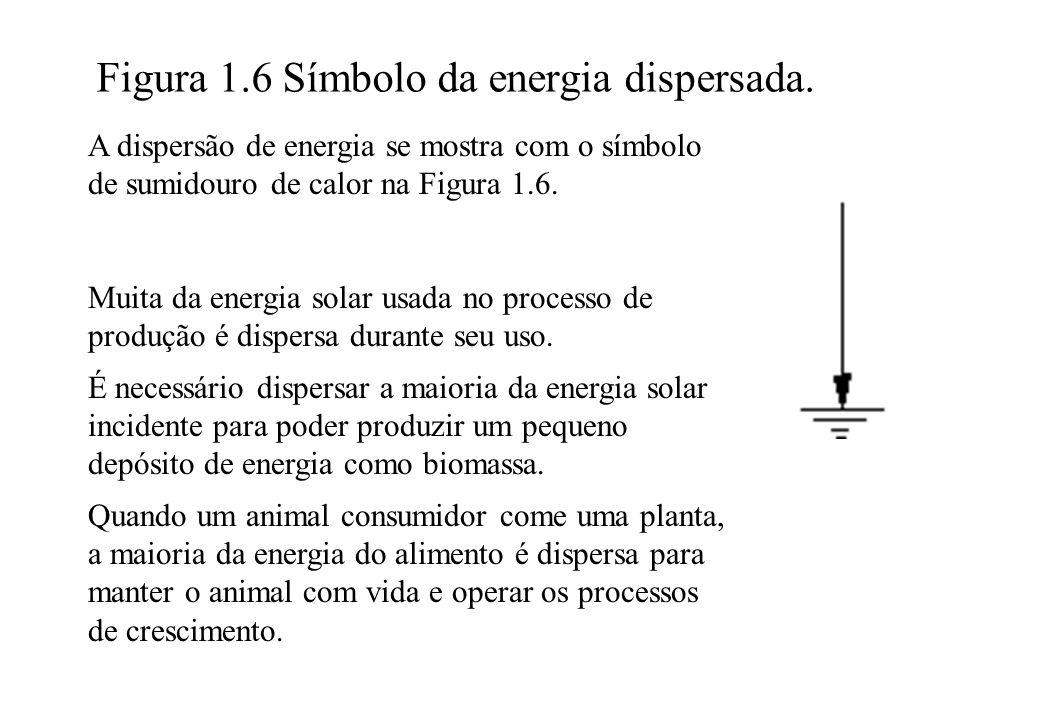 Figura 1.6 Símbolo da energia dispersada. A dispersão de energia se mostra com o símbolo de sumidouro de calor na Figura 1.6. Muita da energia solar u