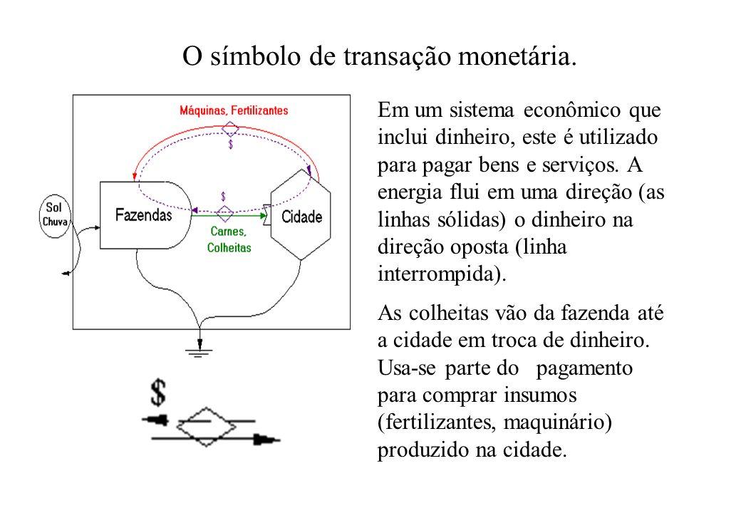 O símbolo de transação monetária. Em um sistema econômico que inclui dinheiro, este é utilizado para pagar bens e serviços. A energia flui em uma dire