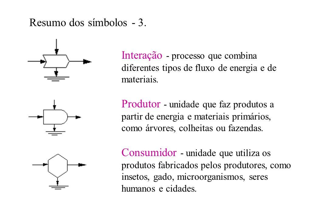 Resumo dos símbolos - 3. Interação - processo que combina diferentes tipos de fluxo de energia e de materiais. Produtor - unidade que faz produtos a p
