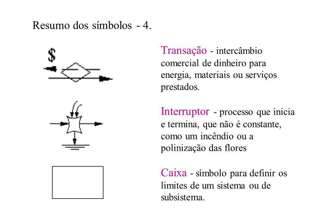 Resumo dos símbolos - 4. Transação - intercâmbio comercial de dinheiro para energia, materiais ou serviços prestados. Interruptor - processo que inici