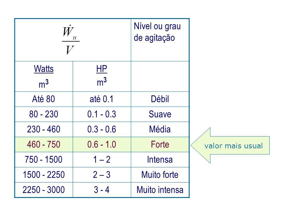 Nível ou grau de agitação Watts m 3 HP m 3 Até 80até 0.1Débil 80 - 2300.1 - 0.3Suave 230 - 4600.3 - 0.6Média 460 - 7500.6 - 1.0Forte 750 - 15001 – 2In