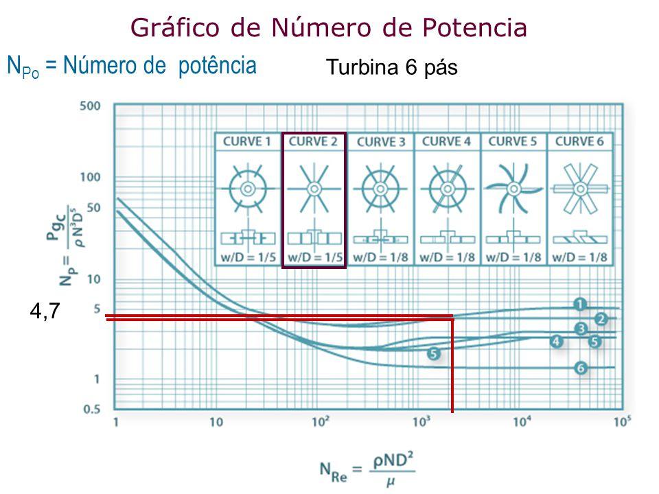 Gráfico de Número de Potencia N P o = Número de potência Turbina 6 pás 4,7