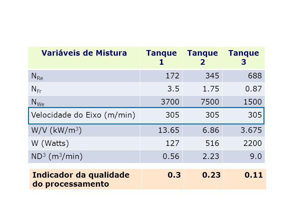 Variáveis de MisturaTanque 1 Tanque 2 Tanque 3 N Re 172345688 N Fr 3.51.750.87 N We 370075001500 Velocidade do Eixo (m/min)305 W/V (kW/m 3 )13.656.863