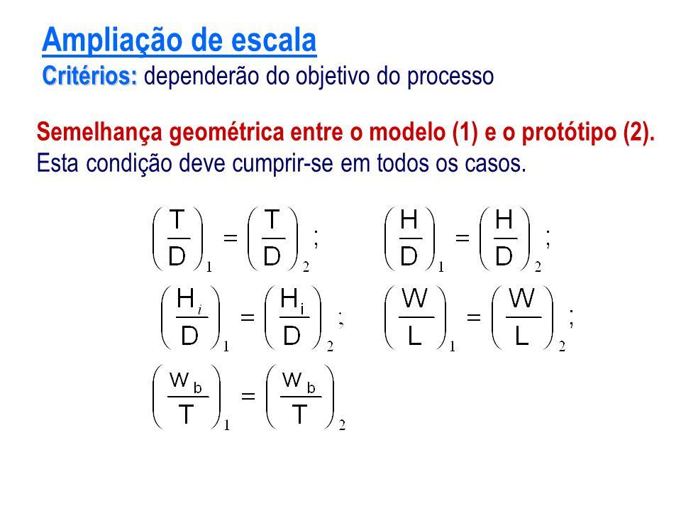 Critérios: Ampliação de escala Critérios: dependerão do objetivo do processo Semelhança geométrica entre o modelo (1) e o protótipo (2). Esta condição