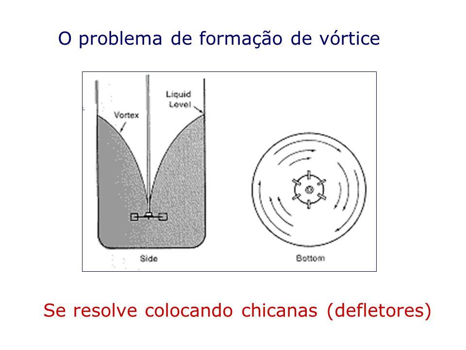 O problema de formação de vórtice Se resolve colocando chicanas (defletores)