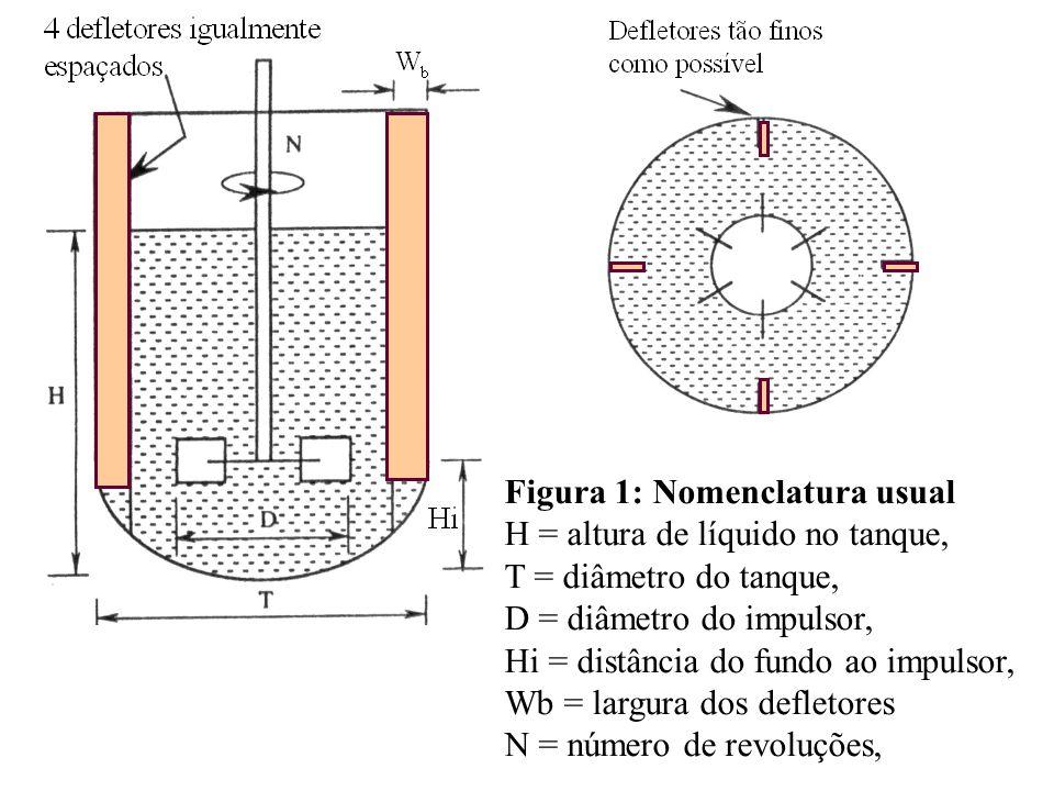 Figura 1: Nomenclatura usual H = altura de líquido no tanque, T = diâmetro do tanque, D = diâmetro do impulsor, Hi = distância do fundo ao impulsor, W