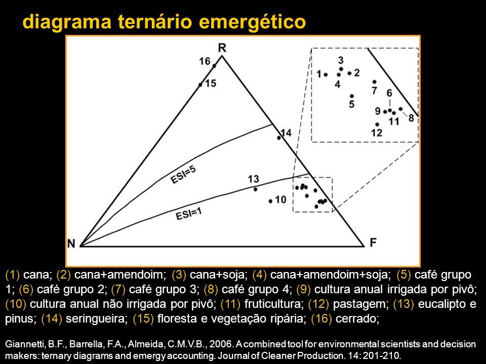 diagrama ternário emergético (1) cana; (2) cana+amendoim; (3) cana+soja; (4) cana+amendoim+soja; (5) café grupo 1; (6) café grupo 2; (7) café grupo 3;