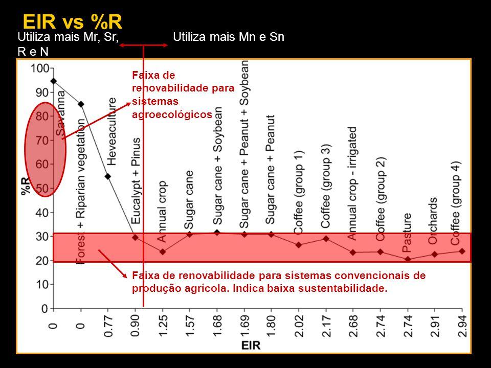 EIR vs %R Utiliza mais Mn e SnUtiliza mais Mr, Sr, R e N Faixa de renovabilidade para sistemas convencionais de produção agrícola. Indica baixa susten