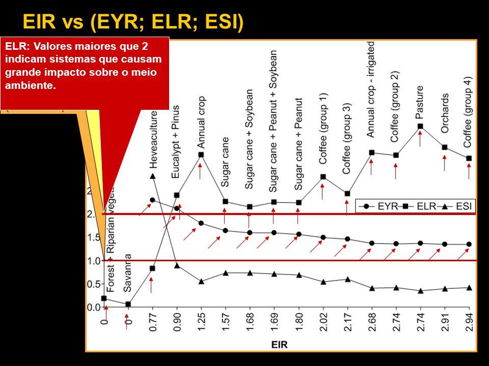 ESI: Valores menores que 1 indicam baixa relação benefício/custo (EYR/ELR) EYR: Valores menores que 2 indicam sistemas convencionais, altamente depend