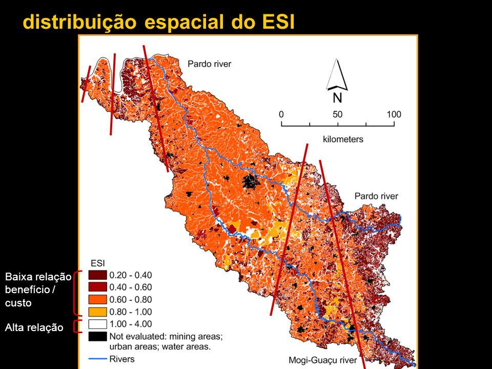 distribuição espacial do ESI Baixa relação benefício / custo Alta relação