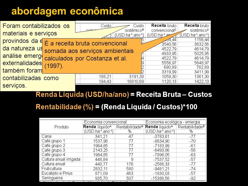abordagem econômica Renda Líquida (USD/ha/ano) = Receita Bruta – Custos Rentabilidade (%) = (Renda Líquida / Custos)*100 Foram contabilizados os mater