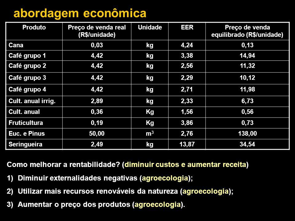 abordagem econômica Como melhorar a rentabilidade? (diminuir custos e aumentar receita) 1)Diminuir externalidades negativas (agroecologia); 2)Utilizar