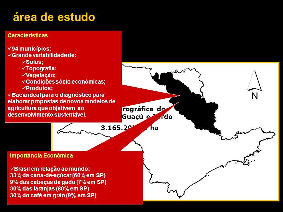 área de estudo Bacia hidrográfica dos rios Mogi-Guaçú e Pardo 3.165.207,04 ha Importância Econômica Brasil em relação ao mundo: 33% da cana-de-açúcar