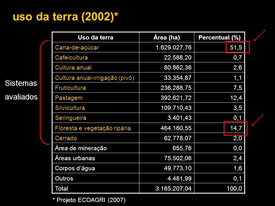 uso da terra (2002)* Uso da terraÁrea (ha)Percentual (%) Cana-de-açúcar1.629.027,7651,5 Cafeicultura22.588,200,7 Cultura anual80.862,362,6 Cultura anu