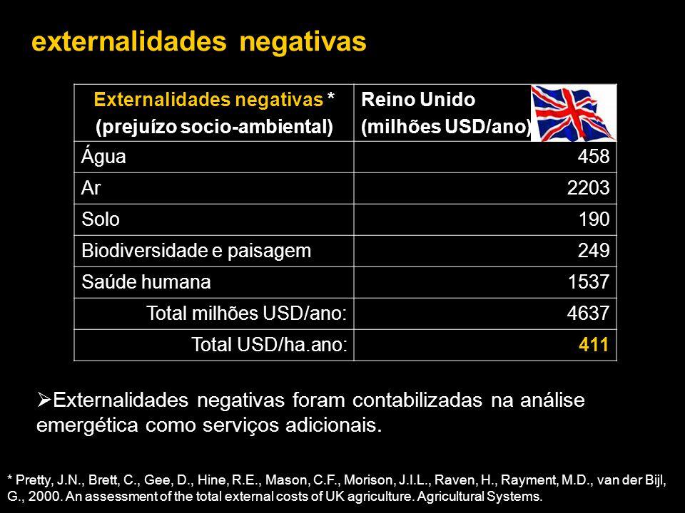 externalidades negativas Externalidades negativas * (prejuízo socio-ambiental) Reino Unido (milhões USD/ano) Água458 Ar2203 Solo190 Biodiversidade e p