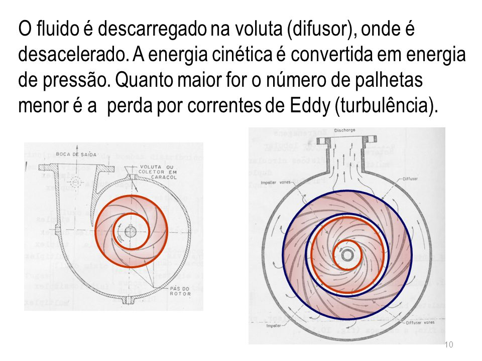 O fluido é descarregado na voluta (difusor), onde é desacelerado. A energia cinética é convertida em energia de pressão. Quanto maior for o número de