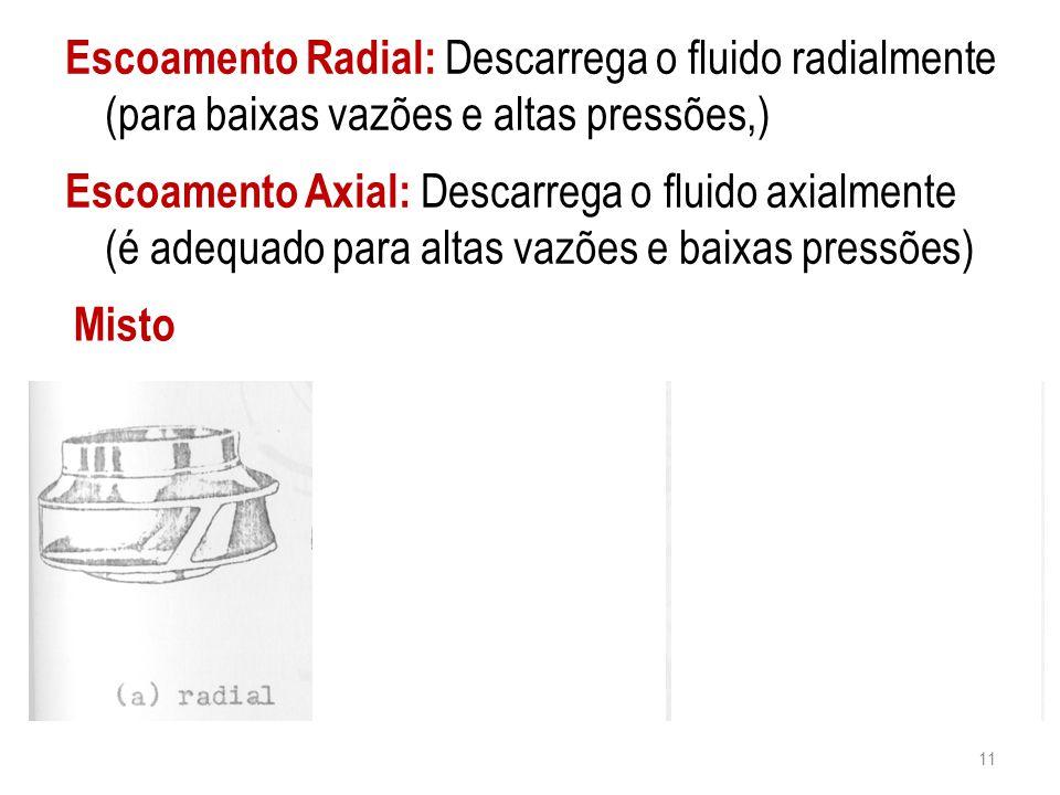 Escoamento Radial: Descarrega o fluido radialmente (para baixas vazões e altas pressões,) 11 Escoamento Axial: Descarrega o fluido axialmente (é adequ