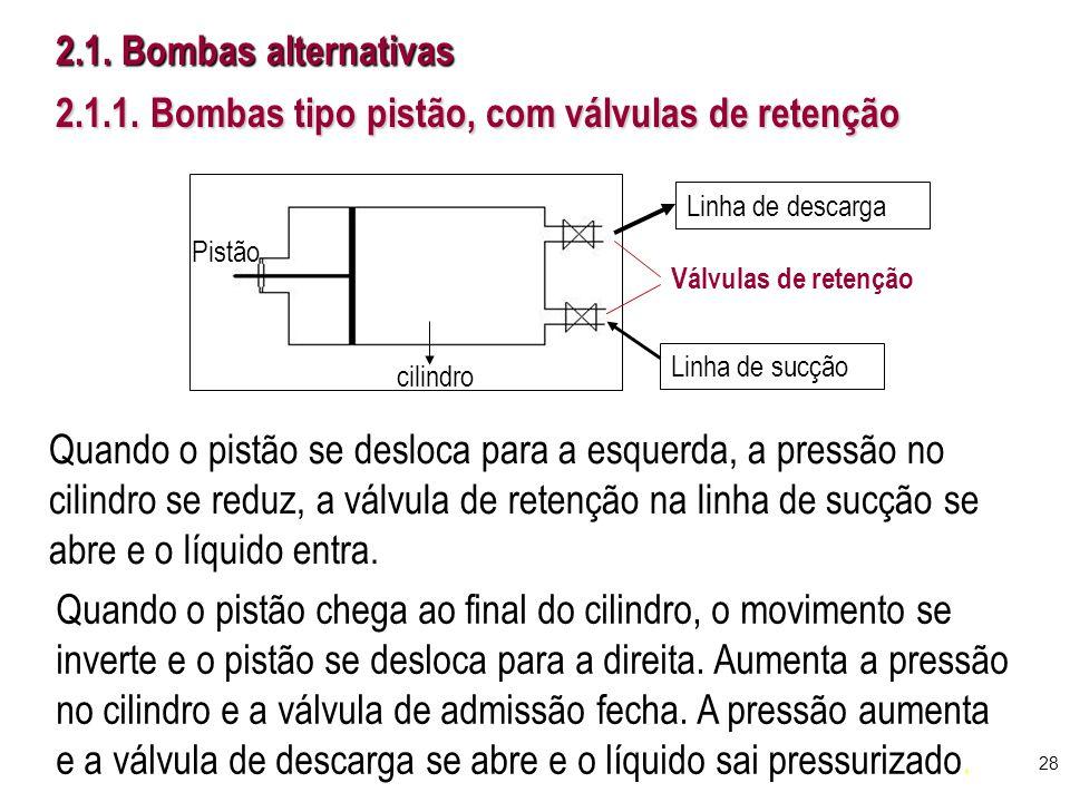 2.1. Bombas alternativas 2.1.1. Bombas tipo pistão, com válvulas de retenção Quando o pistão se desloca para a esquerda, a pressão no cilindro se redu
