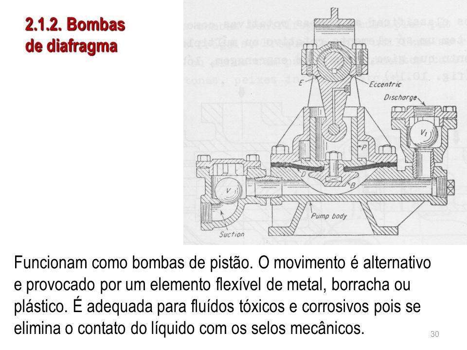 2.1.2. Bombas de diafragma Funcionam como bombas de pistão. O movimento é alternativo e provocado por um elemento flexível de metal, borracha ou plást