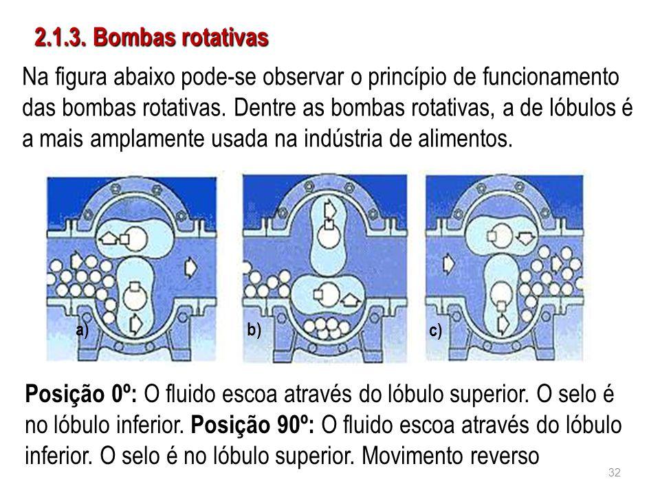 2.1.3. Bombas rotativas Na figura abaixo pode-se observar o princípio de funcionamento das bombas rotativas. Dentre as bombas rotativas, a de lóbulos
